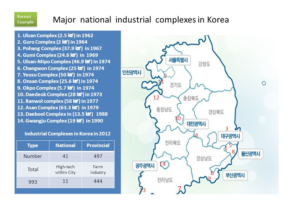 Major national industrial complexes in Korea 1. Ulsan Complex (2.5 ) in 1962 2.