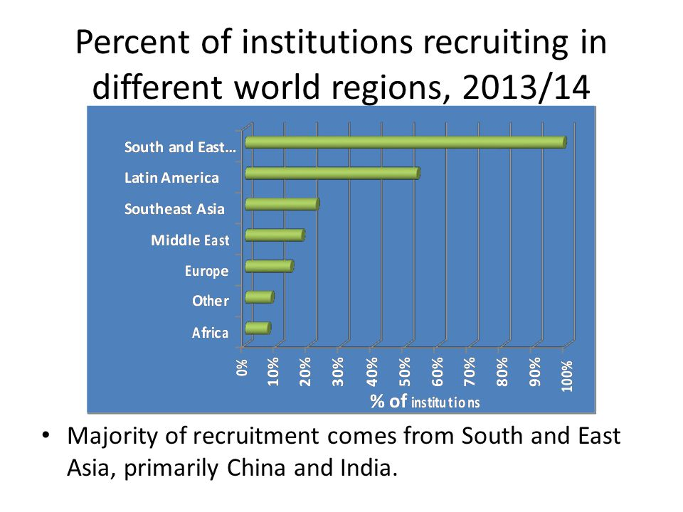 Percent of institutions recruiting in different world regions, 2013/14 Majority of recruitment comes from South and East Asia, primarily China and India.