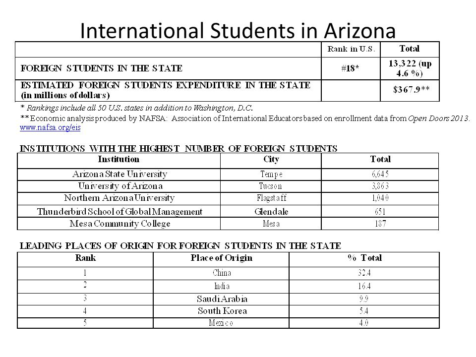 International Students in Arizona