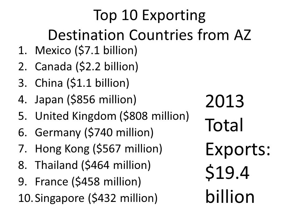 Top 10 Exporting Destination Countries from AZ 1.Mexico ($7.1 billion) 2.Canada ($2.2 billion) 3.China ($1.1 billion) 4.Japan ($856 million) 5.United Kingdom ($808 million) 6.Germany ($740 million) 7.Hong Kong ($567 million) 8.Thailand ($464 million) 9.France ($458 million) 10.Singapore ($432 million) 2013 Total Exports: $19.4 billion