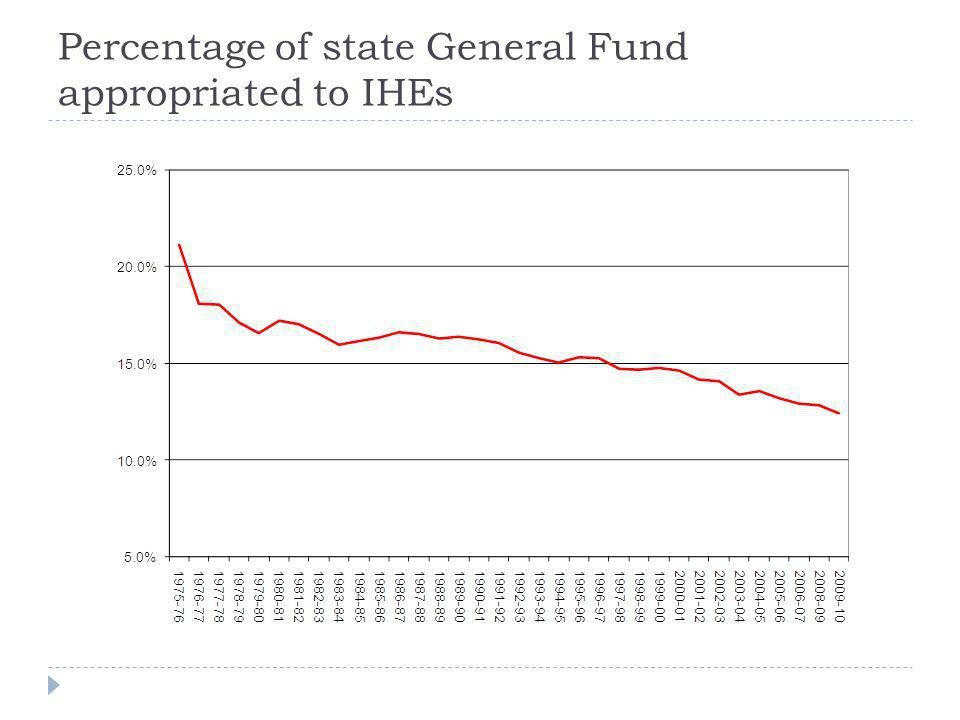 Percentage of state General Fund appropriated to IHEs