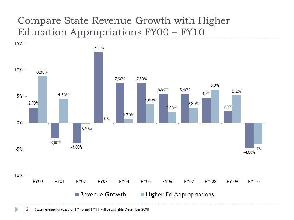 Compare State Revenue Growth with Higher Education Appropriations FY00 – FY10 State revenue forecast for FY 10 and FY 11 will be available December 20