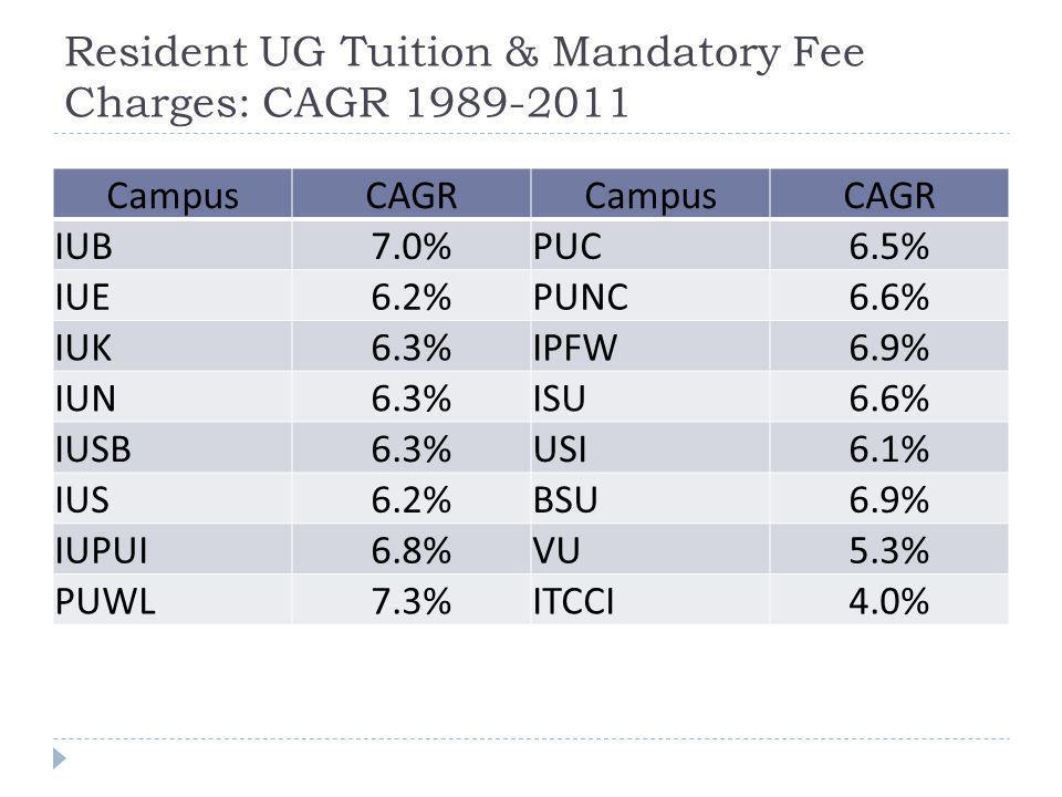Resident UG Tuition & Mandatory Fee Charges: CAGR 1989-2011 CampusCAGRCampusCAGR IUB7.0%PUC6.5% IUE6.2%PUNC6.6% IUK6.3%IPFW6.9% IUN6.3%ISU6.6% IUSB6.3%USI6.1% IUS6.2%BSU6.9% IUPUI6.8%VU5.3% PUWL7.3%ITCCI4.0%