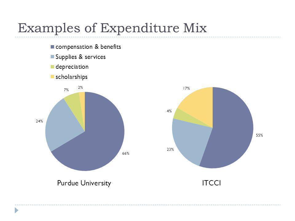 Sources of Revenue State Appropriations Tuition & fees Tuition vs fees Resident & Non-resident Grants & contracts Federal government (research) Private industry Philanthropy Investment Income Other services auxiliaries