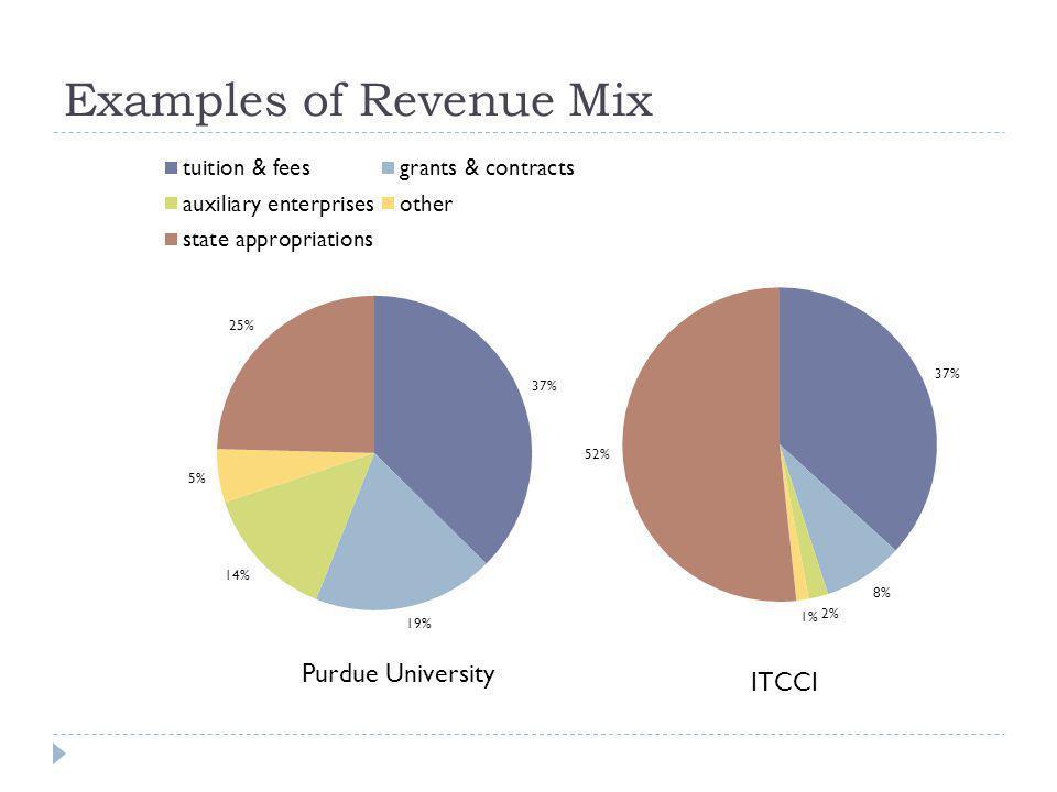 Sources of Ind. General Fund Revenue