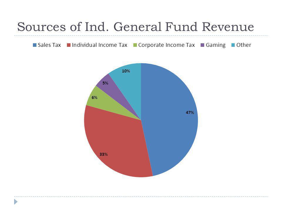 Ind. General Fund Expenditures