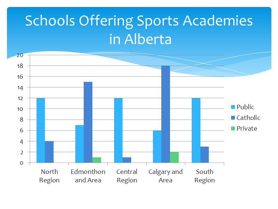 Schools Offering Sports Academies in Alberta