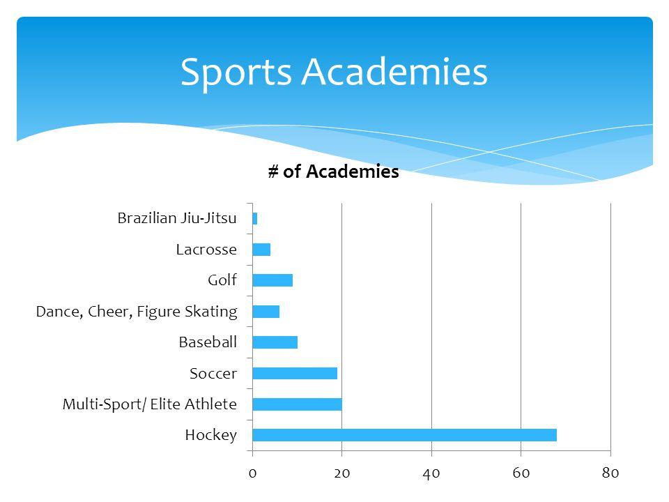 http://www.youtube.com/watch?v=5xIQ_hOFBD8 Academy Profile: Warner Hockey