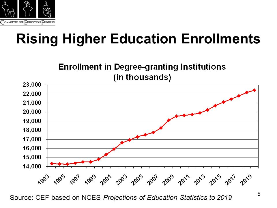 5 Rising Higher Education Enrollments Source: CEF based on NCES Projections of Education Statistics to 2019