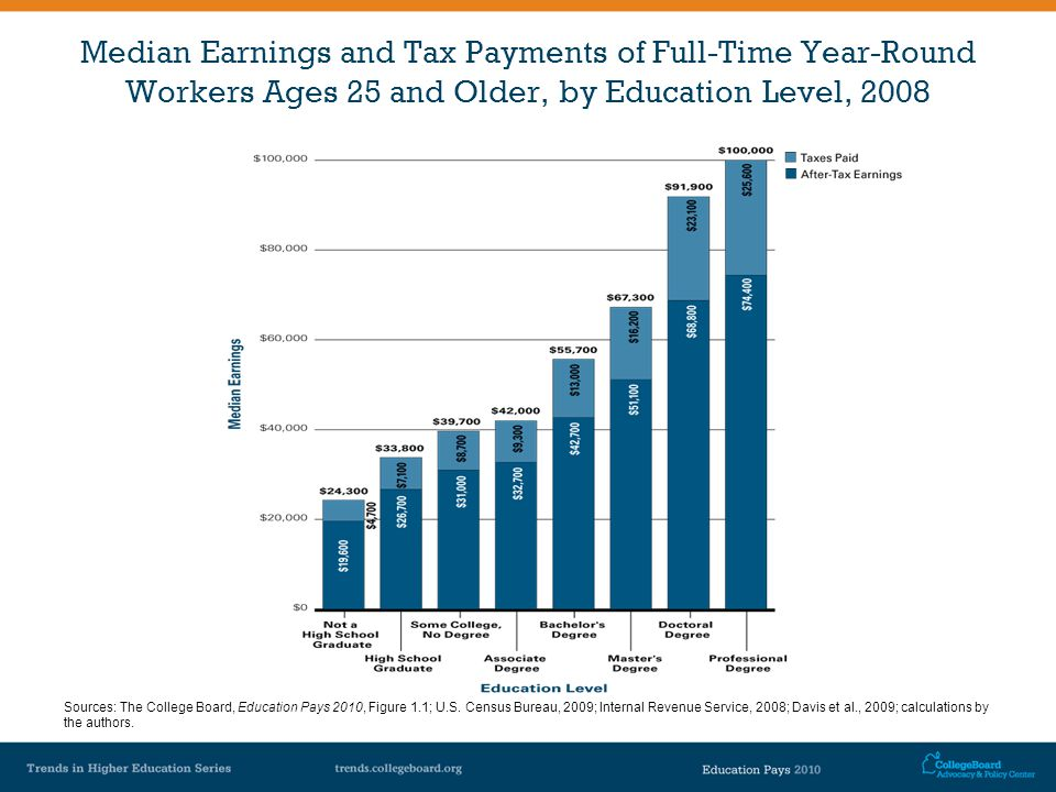 Median Earnings and Tax Payments of Full-Time Year-Round Workers Ages 25 and Older, by Education Level, 2008 Sources: The College Board, Education Pays 2010, Figure 1.1; U.S.