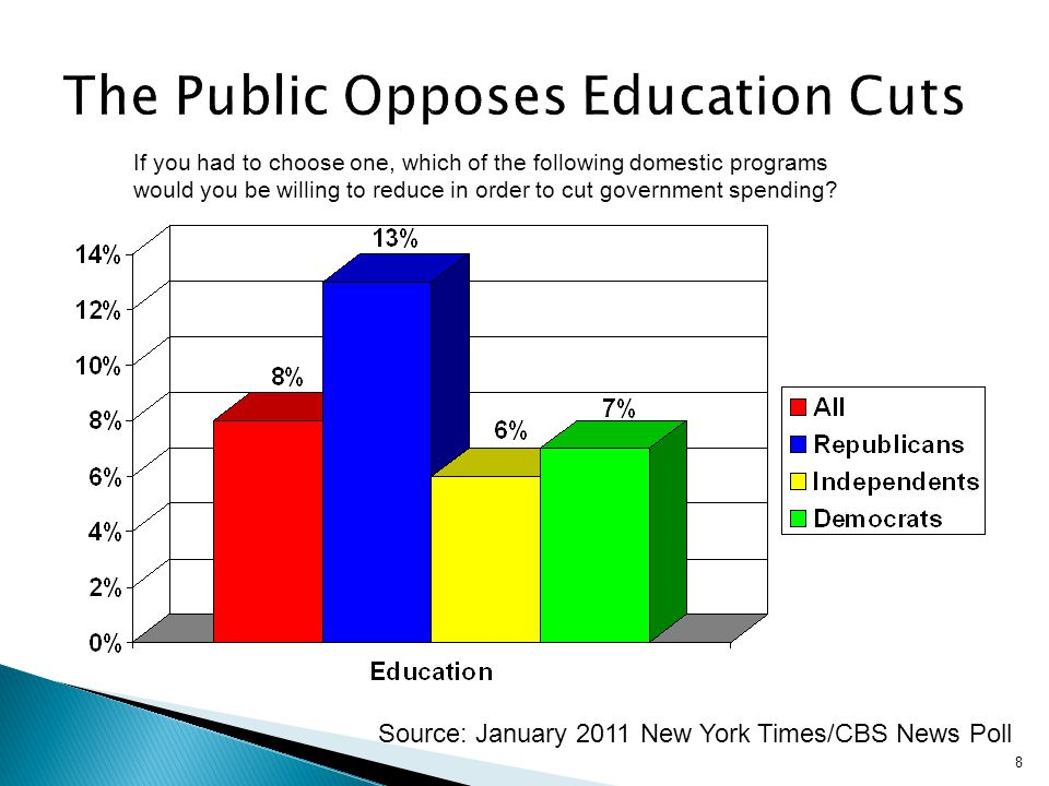 8 Source: January 2011 New York Times/CBS News Poll If you had to choose one, which of the following domestic programs would you be willing to reduce in order to cut government spending