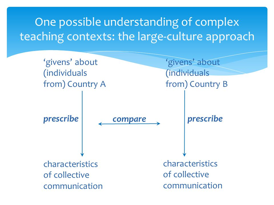 One possible understanding of complex teaching contexts: the large-culture approach givens about (individuals from) Country A givens about (individual