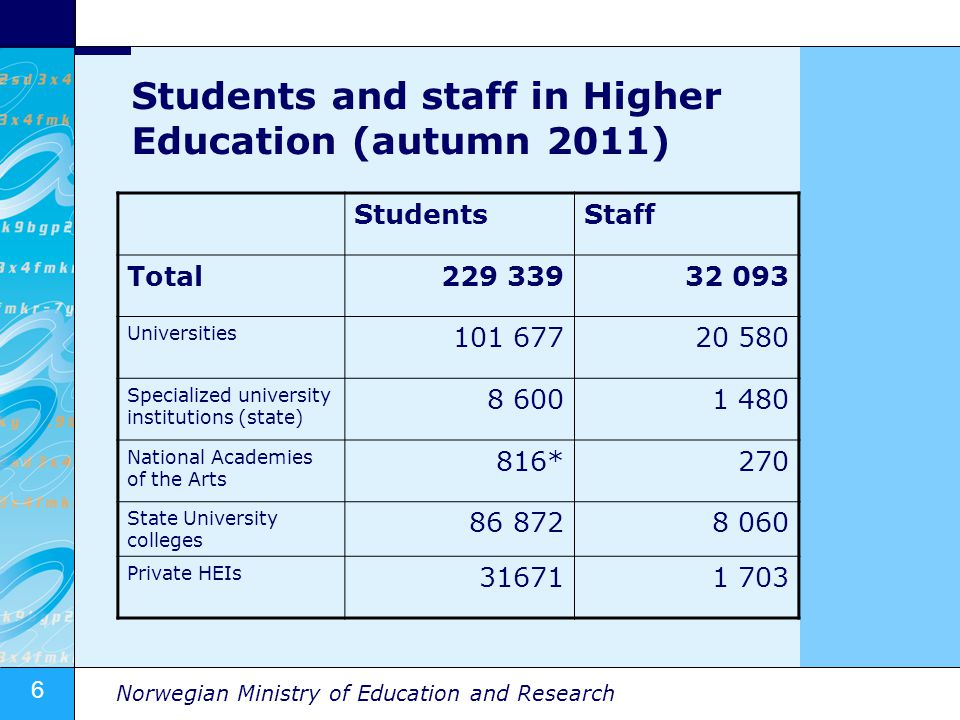 6 Norwegian Ministry of Education and Research Students and staff in Higher Education (autumn 2011) StudentsStaff Total229 33932 093 Universities 101 67720 580 Specialized university institutions (state) 8 6001 480 National Academies of the Arts 816*270 State University colleges 86 8728 060 Private HEIs 316711 703