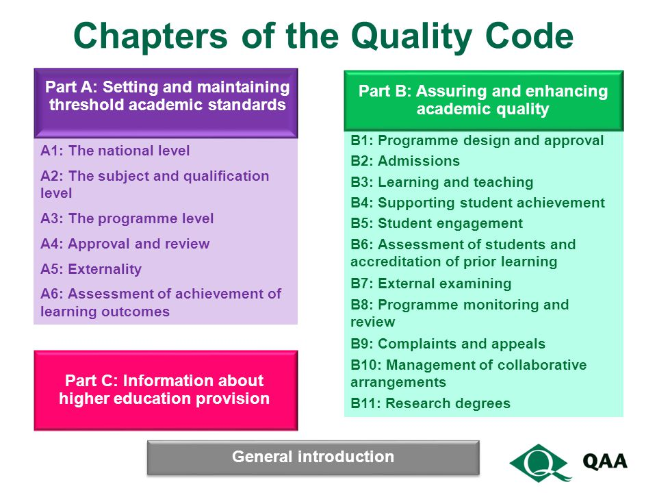 Chapters of the Quality Code A1: The national level A2: The subject and qualification level A3: The programme level A4: Approval and review A5: Externality A6: Assessment of achievement of learning outcomes B1: Programme design and approval B2: Admissions B3: Learning and teaching B4: Supporting student achievement B5: Student engagement B6: Assessment of students and accreditation of prior learning B7: External examining B8: Programme monitoring and review B9: Complaints and appeals B10: Management of collaborative arrangements B11: Research degrees Part A: Setting and maintaining threshold academic standards Part B: Assuring and enhancing academic quality Part C: Information about higher education provision General introduction
