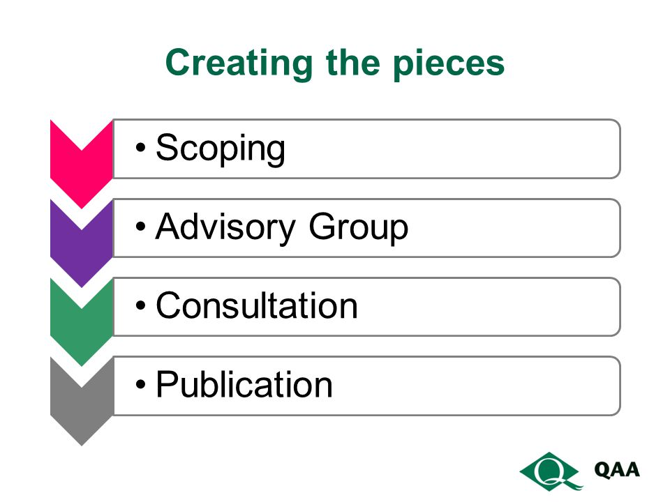 Creating the pieces Scoping Advisory Group Consultation Publication