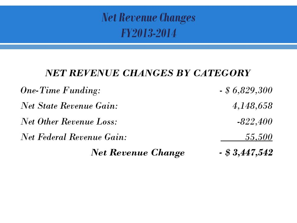 NET REVENUE CHANGES BY CATEGORY One-Time Funding:- $ 6,829,300 Net State Revenue Gain:4,148,658 Net Other Revenue Loss:-822,400 Net Federal Revenue Gain: 55,500 Net Revenue Change - $ 3,447,542 Net Revenue Changes FY2013-2014
