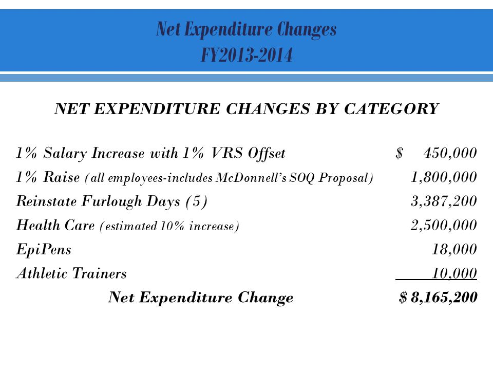 NET EXPENDITURE CHANGES BY CATEGORY 1% Salary Increase with 1% VRS Offset$ 450,000 1% Raise (all employees-includes McDonnells SOQ Proposal) 1,800,000 Reinstate Furlough Days (5)3,387,200 Health Care (estimated 10% increase) 2,500,000 EpiPens18,000 Athletic Trainers 10,000 Net Expenditure Change $ 8,165,200 Net Expenditure Changes FY2013-2014