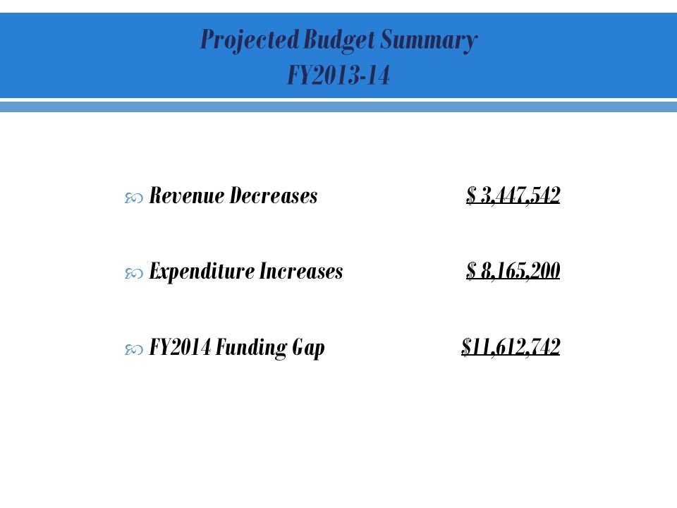 Revenue Decreases$ 3,447,542 Expenditure Increases$ 8,165,200 FY2014 Funding Gap $11,612,742 Projected Budget Summary FY