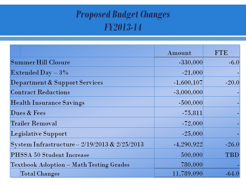 Proposed Budget Changes FY2013-14