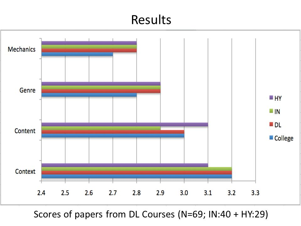 Scores of papers from DL Courses (N=69; IN:40 + HY:29)