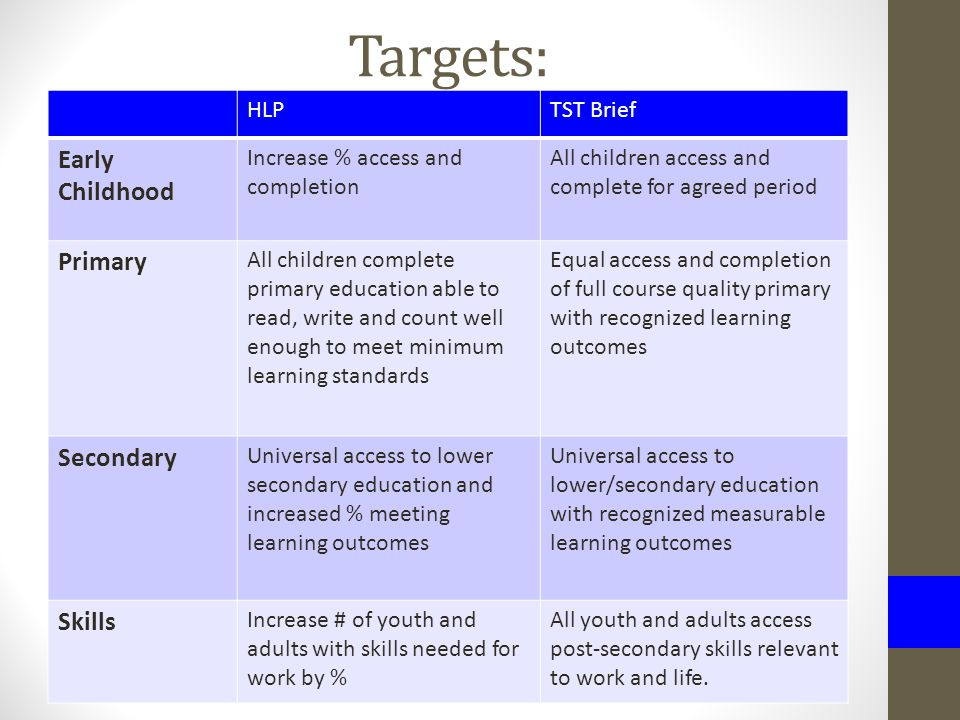 Targets: HLPTST Brief Early Childhood Increase % access and completion All children access and complete for agreed period Primary All children complete primary education able to read, write and count well enough to meet minimum learning standards Equal access and completion of full course quality primary with recognized learning outcomes Secondary Universal access to lower secondary education and increased % meeting learning outcomes Universal access to lower/secondary education with recognized measurable learning outcomes Skills Increase # of youth and adults with skills needed for work by % All youth and adults access post-secondary skills relevant to work and life.