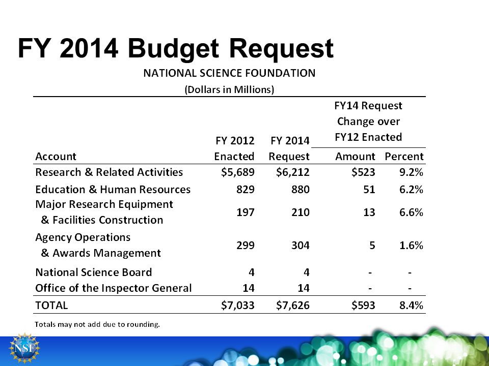 FY 2014 Budget Request