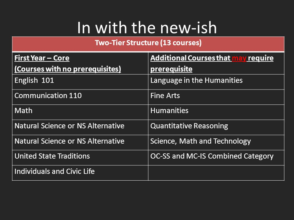 In with the new-ish Two-Tier Structure (13 courses) First Year – Core (Courses with no prerequisites) Additional Courses that may require prerequisite