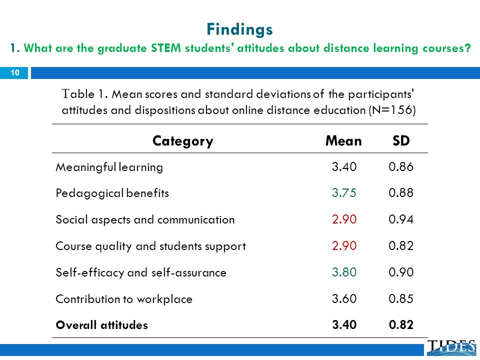 CategoryMeanSD Meaningful learning3.400.86 Pedagogical benefits3.750.88 Social aspects and communication2.900.94 Course quality and students support2.900.82 Self-efficacy and self-assurance3.800.90 Contribution to workplace3.600.85 Overall attitudes3.400.82 T able 1.
