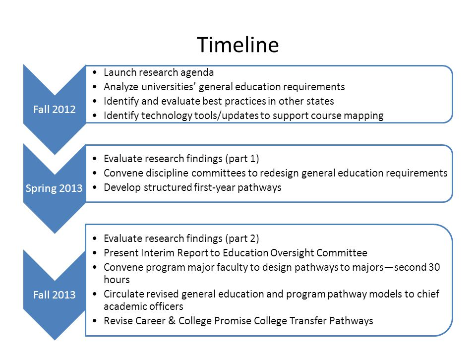Timeline Fall 2012 Launch research agenda Analyze universities general education requirements Identify and evaluate best practices in other states Identify technology tools/updates to support course mapping Spring 2013 Evaluate research findings (part 1) Convene discipline committees to redesign general education requirements Develop structured first-year pathways Fall 2013 Evaluate research findings (part 2) Present Interim Report to Education Oversight Committee Convene program major faculty to design pathways to majorssecond 30 hours Circulate revised general education and program pathway models to chief academic officers Revise Career & College Promise College Transfer Pathways