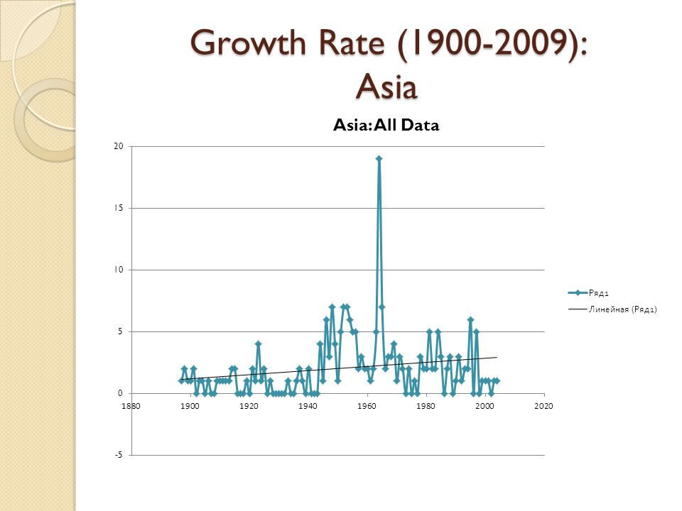Growth Rate (1900-2009): Asia