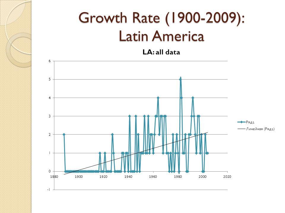 Growth Rate (1900-2009): Latin America