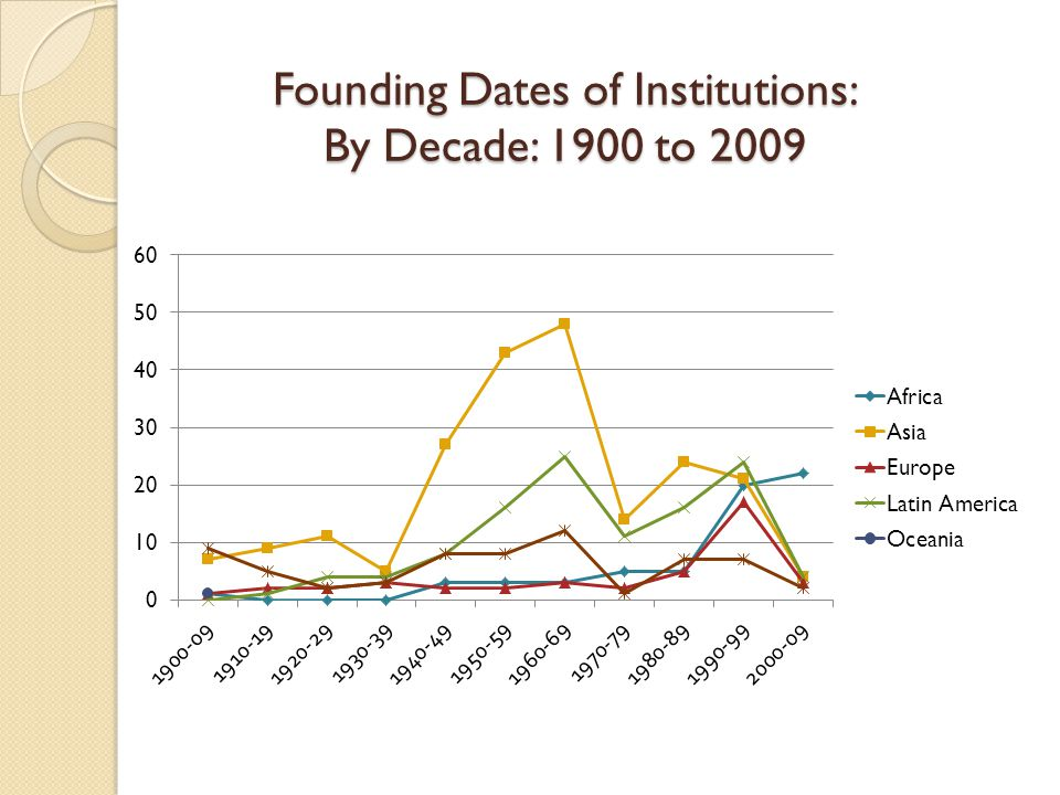 Founding Dates of Institutions: By Decade: 1900 to 2009