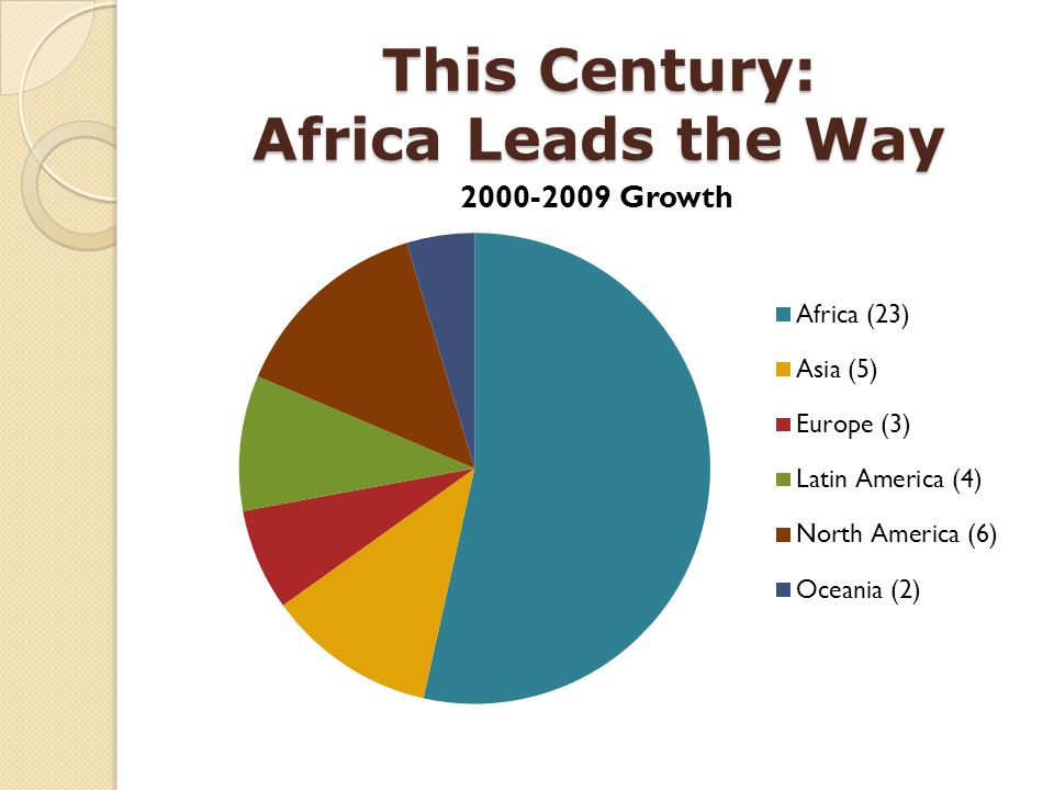 This Century: Africa Leads the Way
