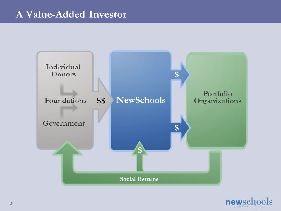 3 A Value-Added Investor 3 $ Portfolio Organizations NewSchools Individual Donors Foundations $$ $ Social Returns $ Government