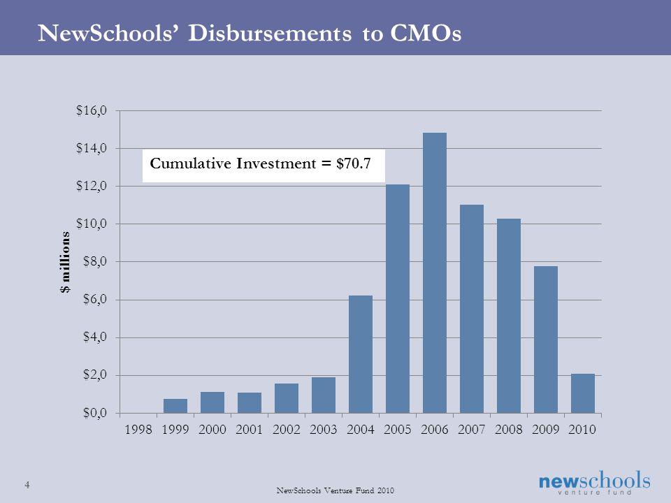 4 NewSchools Venture Fund 2010 NewSchools Disbursements to CMOs
