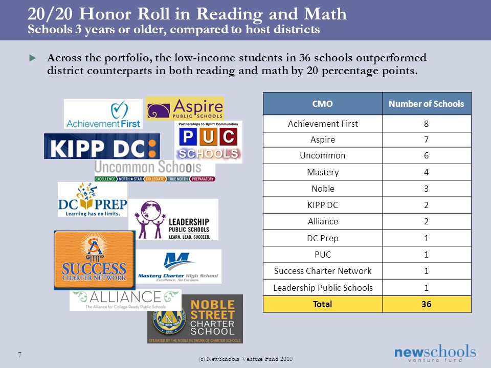 20/20 Honor Roll in Reading and Math Schools 3 years or older, compared to host districts 7 (c) NewSchools Venture Fund 2010 Across the portfolio, the low-income students in 36 schools outperformed district counterparts in both reading and math by 20 percentage points.