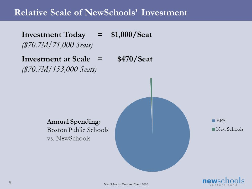 8 NewSchools Venture Fund 2010 Relative Scale of NewSchools Investment Investment Today= $1,000/Seat ($70.7M/71,000 Seats) Investment at Scale= $470/Seat ($70.7M/153,000 Seats) Annual Spending: Boston Public Schools vs.