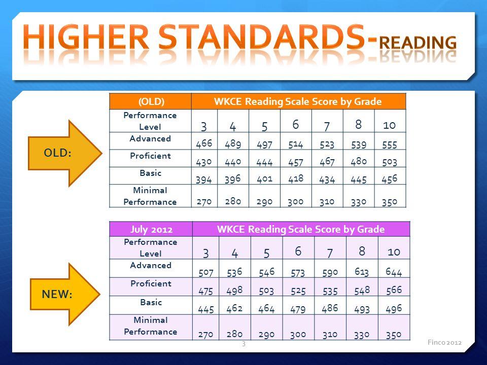 OLD WKCE Mathematics Scale Score by Grade Performance Level 34567810 Advanced 452484505532555573595 Proficient 407438463485504513541 Basic 392421445464480483516 Minimal Performance220240270310330350410 OLD: NEW: July 2012 WKCE Mathematics Scale Score by Grade Performance Level34567810 Advanced 492526553573591605618 Proficient 438474501524544558574 Basic 388425449475500510528 Minimal Performance 220240270310330350410 Finco 20124