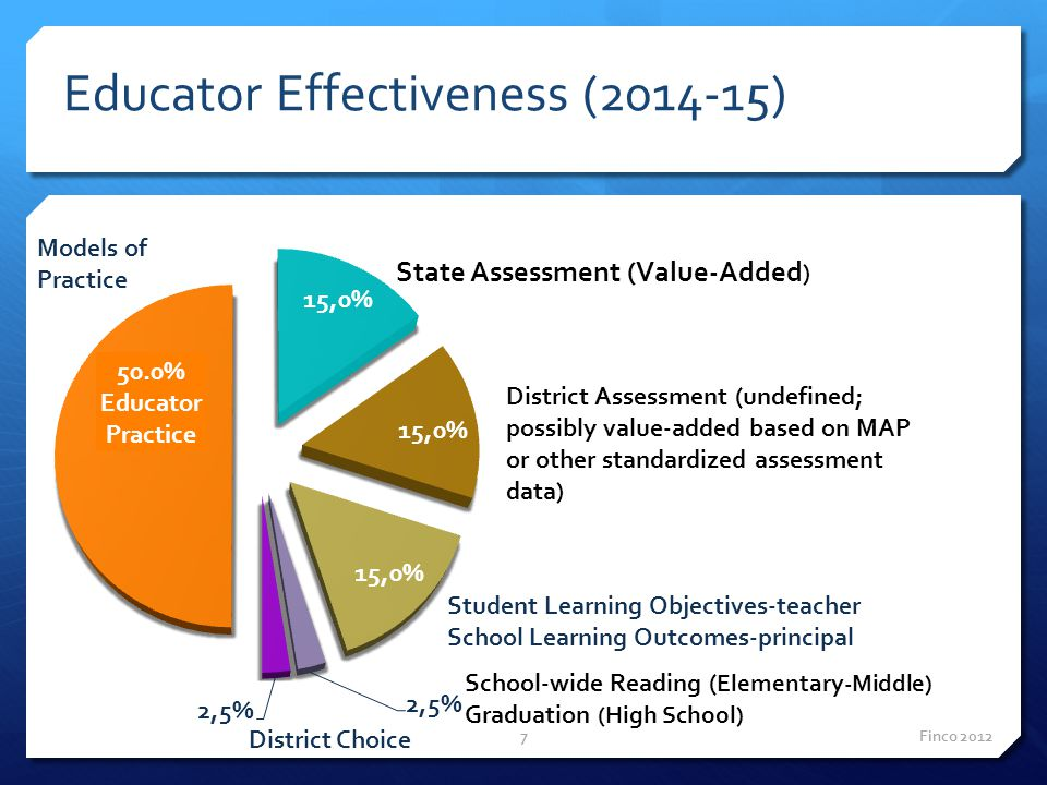 Finco 20127 Student Learning Objectives-teacher School Learning Outcomes-principal Models of Practice District Choice Educator Effectiveness (2014-15)