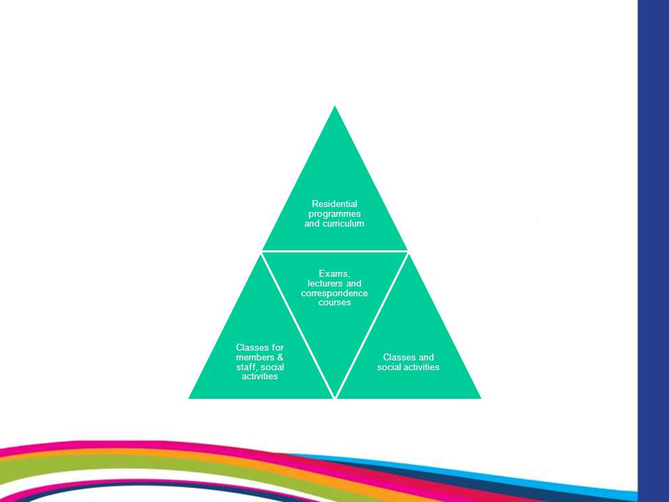 New approaches Online/Virtual Learning Environments – still in their infancy – potential global reach External accreditation for co-operative learners - development of a Europe wide system with wider vocational learning framework