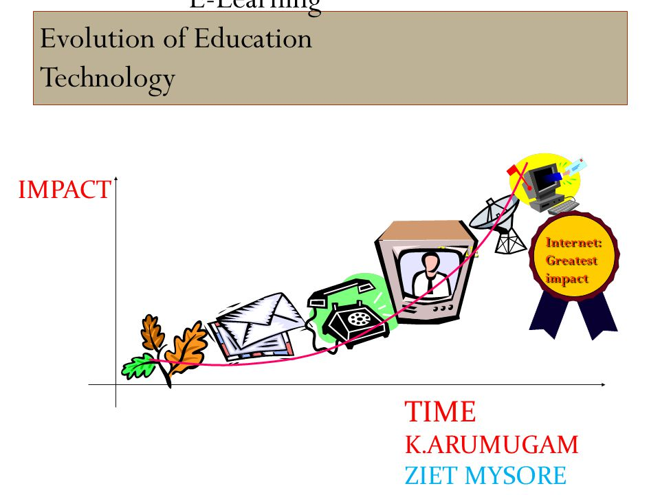 E-Learning Evolution of Education Technology TIME TIME K.ARUMUGAM ZIET MYSORE IMPACT Internet:Greatestimpact