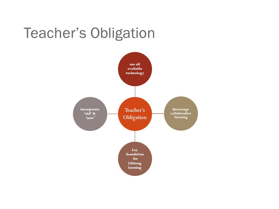 Teachers Obligation Teachers Obligation use all available technology Encourage collaborative learning Lay foundation for Lifelong learning incorporate