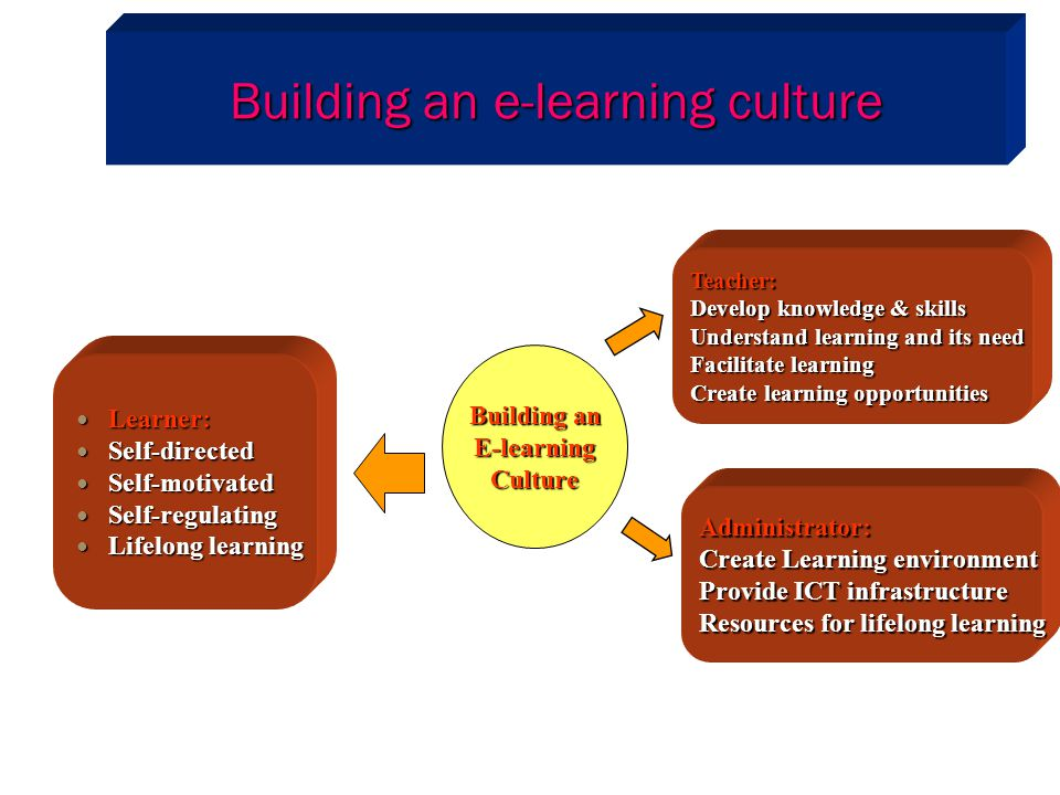 Building an e-learning culture Learner: Learner: Self-directed Self-directed Self-motivated Self-motivated Self-regulating Self-regulating Lifelong le