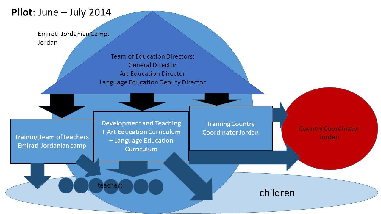 children Pilot: June – July 2014 teachers Emirati-Jordanian Camp, Jordan Country Coordinator Jordan Development and Teaching + Art Education Curriculu
