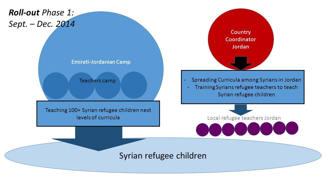 Emirati-Jordanian Camp Country Coordinator Jordan Local refugee teachers Jordan Roll-out Phase 1: Sept. – Dec. 2014 Teachers camp Syrian refugee child