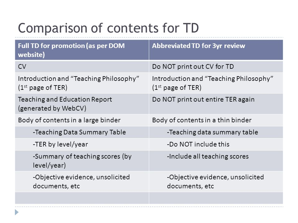 Comparison of contents for TD Full TD for promotion (as per DOM website) Abbreviated TD for 3yr review CVDo NOT print out CV for TD Introduction and Teaching Philosophy (1 st page of TER) Teaching and Education Report (generated by WebCV) Do NOT print out entire TER again Body of contents in a large binderBody of contents in a thin binder -Teaching Data Summary Table-Teaching data summary table -TER by level/year-Do NOT include this -Summary of teaching scores (by level/year) -Include all teaching scores -Objective evidence, unsolicited documents, etc