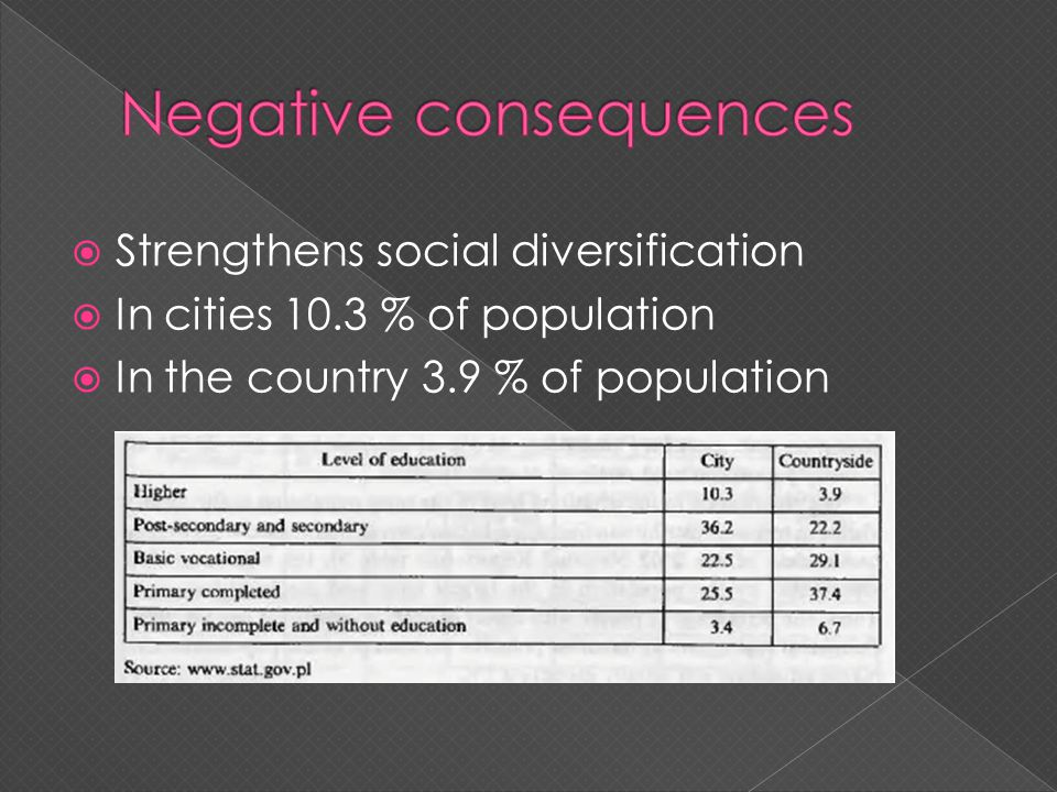 Strengthens social diversification In cities 10.3 % of population In the country 3.9 % of population
