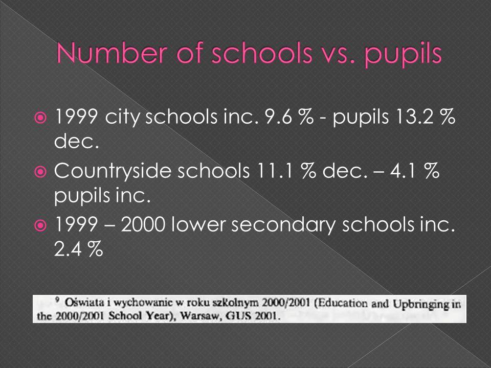 1999 city schools inc. 9.6 % - pupils 13.2 % dec.