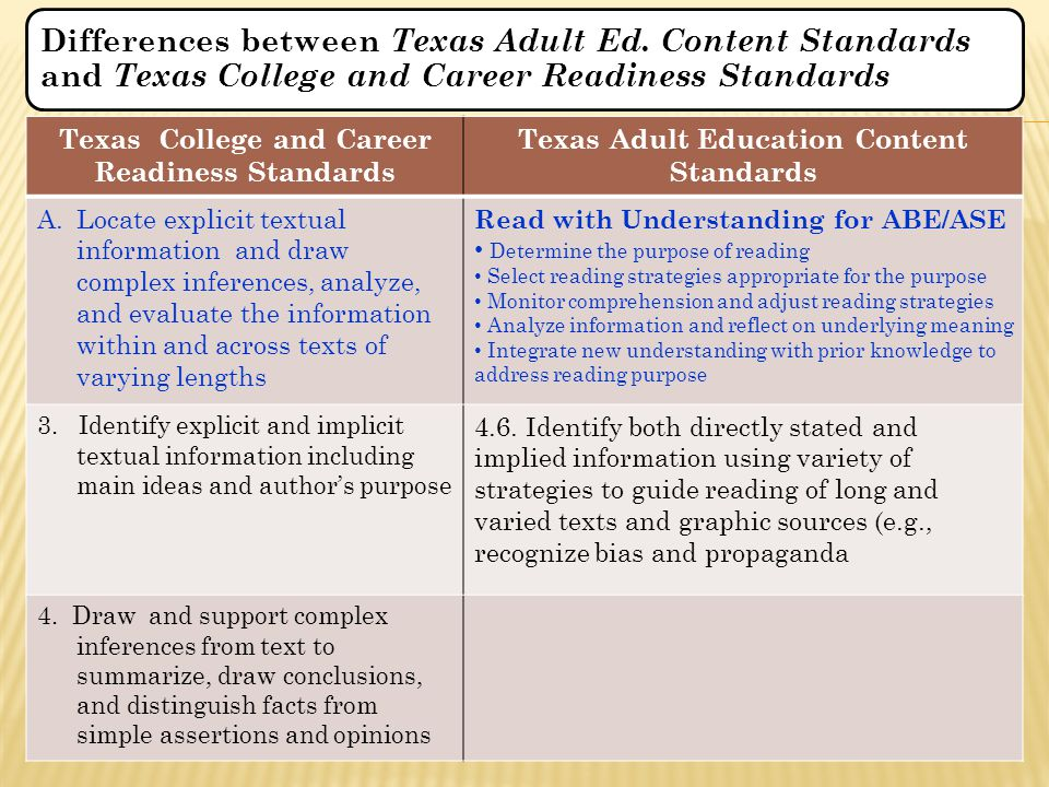 Texas College and Career Readiness Standards Texas Adult Education Content Standards A.Locate explicit textual information and draw complex inferences, analyze, and evaluate the information within and across texts of varying lengths Read with Understanding for ABE/ASE Determine the purpose of reading Select reading strategies appropriate for the purpose Monitor comprehension and adjust reading strategies Analyze information and reflect on underlying meaning Integrate new understanding with prior knowledge to address reading purpose 3.