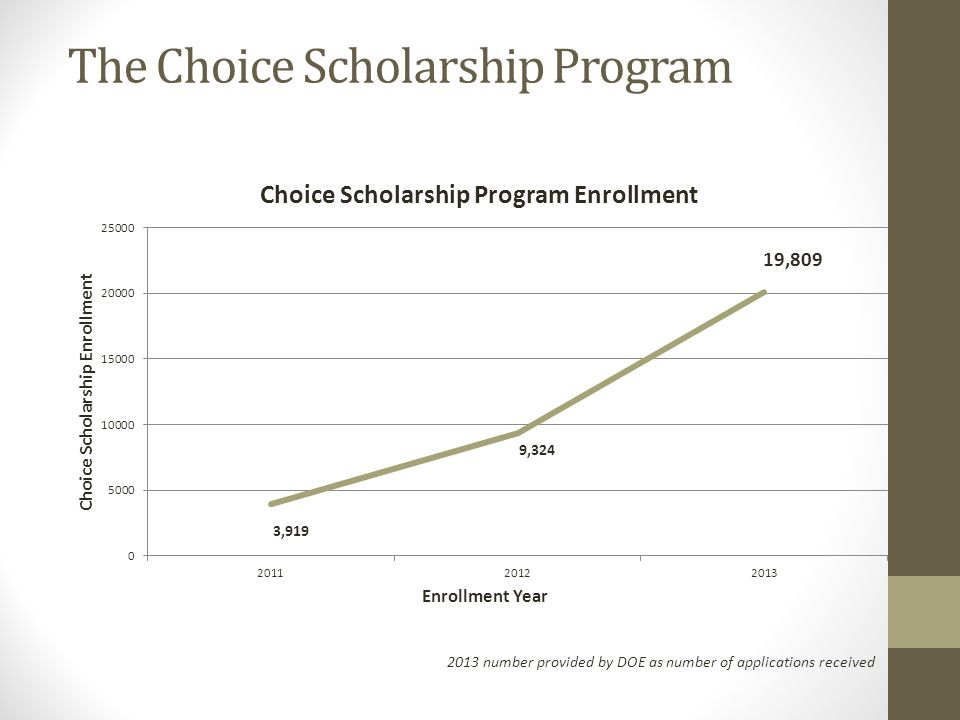 The Choice Scholarship Program 2013 number provided by DOE as number of applications received